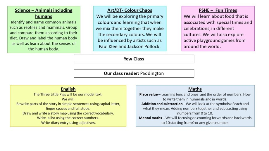 Curriculum overview autumn 2019