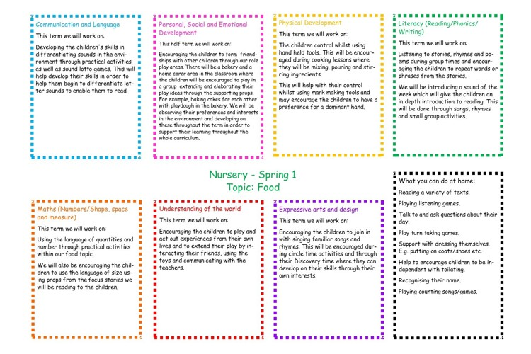 Spring 1 curriculum overview nursery