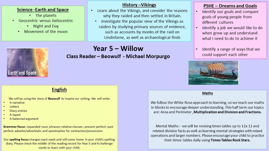 Curriculum overview spring 1 year 5a