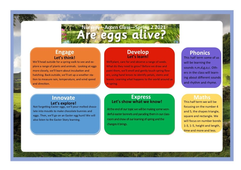 Are eggs alive termly overview2